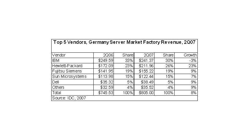 IDC: Die Nachfrage nach Servern steigt in Deutschland weiterhin an. IBM blieb der Platzhirsch - immer dichter gefolgt von HP. (Quelle: IDC)