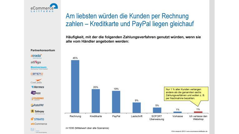 8d85cd2064 Studie von ibi research: Zahlungsmethoden in Webshops ...