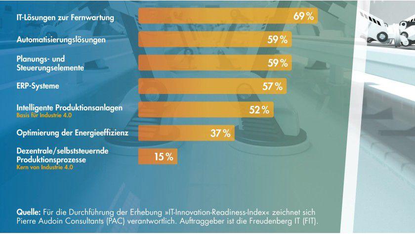 Industrie 4.0 wird real: 15 % der deutschen Fertiger setzen selbststeuernde Produktionsprozesse ein.