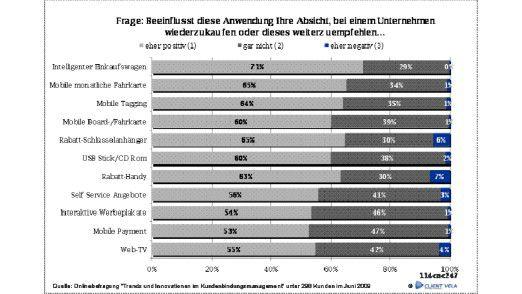 Handelsnahe Anwendungen wie zum Beispiel der intelligente Einkaufswagen (74 Prozent) und RFID-Schlüsselanhänger (70 Prozent) genießen alters-, geschlechts- und bildungsübergreifend die größte Akzeptanz.