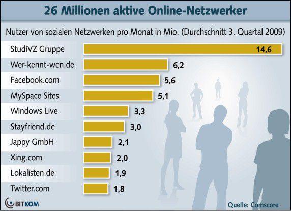 Social Media Plattformen: Die Top Ten in Deutschland.
