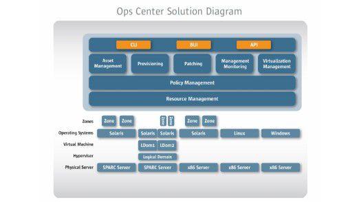 Das OpsCenter kommt mit unterschiedlicher Hardware und Betriebssystemen gleichermaßen zurecht.