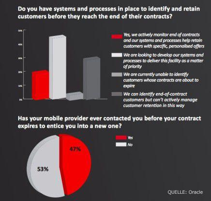 Telekommunikationsanbieter können meist nicht sagen, welche ihrer Kunden kurz vor Vertragsende stehen. Damit verpassen sie die Chance, ihnen attraktive Verlängerungsangebote machen zu können.