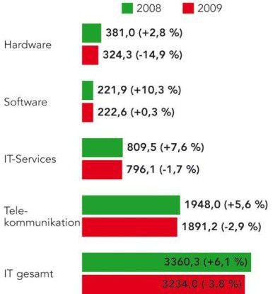 Laut Gartner sind die Ausgaben für IT im Krisenjahr 2009 deutlich zurückgegangen.