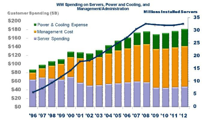 Dramatische Zunahme: In einer zunehmend komplexer werdenden IT-Infrastruktur haben die Management-Kosten drastisch zugenommen (Quelle: ICD).