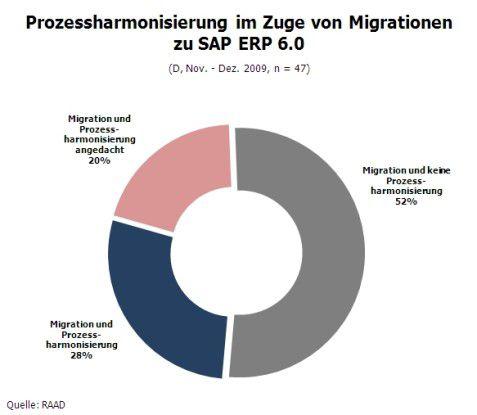 Prozessharmonisierung im Zuge von Migration auf SAP ER 6.0