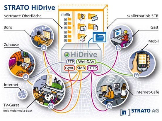 Mögliche Einsatzszenarien der Strato HiDrive.