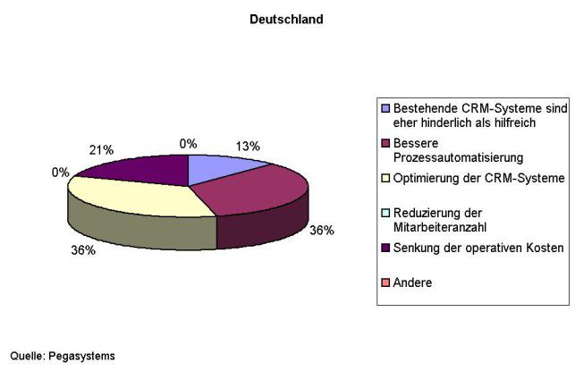 Die befragten deutschen Unternehmen vertrauen ihren eigenen CRM-Systemen nur wenig, was die Umsetzung ihrer Hauptziele angeht. 13 Prozent betrachten die bestehenden Systeme sogar als hinderlich. (Frage: Was sind die größten Herausforderungen bei der Umsetzung dieser Ziele?)