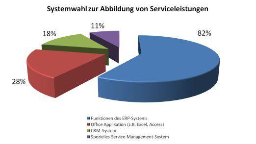 Nur ein knappes Fünftel der befragten Mittelständler bildet Serviceleistungen mit spezieller CRM-Software ab.