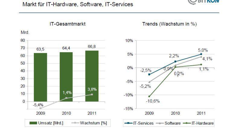 Software und Services haben bessere Wachstumsperspektiven als der Hardwaremarkt.