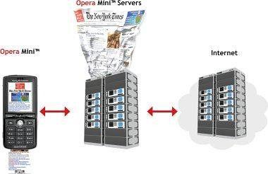 Bei Opera Mini reduziert ein zwischengeschalteter Proxy-Server die Größe der Datenpakete eines Webservers.