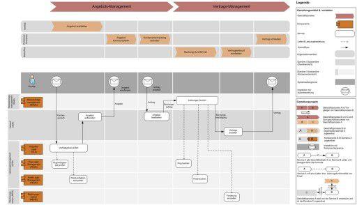 Die Grafik stellt die Unterstützung der Geschäftsprozesse durch die Services der Fachdomänen und -komponenten beziehungsweise deren Umsetzung in IT-Komponenten dar. Die eigentliche Aufgabe der Arbeitsgruppe liegt dabei in der Definition der jeweils für den Zweck der Visualisierung erforderlichen Elemente.