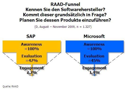RAAD-Funnel