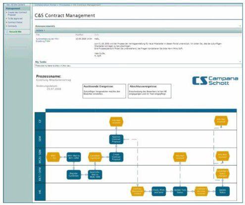 Kürzere Durchlaufzeiten, hohe Prozesstransparenz und bessere Datenqualität sind das Ergebnis des von Campana & Schott auf SharePoint-Basis aufgesetzten Bewerbungs-Managements.