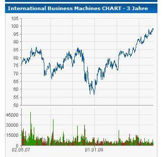Nach dem tiefen Einbruch während der Finanzkrise hat sich der Kurs der IBM-Aktie stetig nach oben entwickelt.