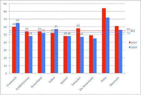 Die Einschätzung von Mitarbeitern über das Druckverhalten der Kollegen (Prozentzahl derer, die sagen, dass ihre Mitarbeiter unnötige Ausdrucke produzieren)