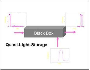 Das Prinzip der Quasi-Lichtspeicherung (Quelle: HfTL)