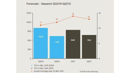 Laut Prognose wird das Outsourcing-Geschäft in Deutschland weiter schleppend verlaufen.