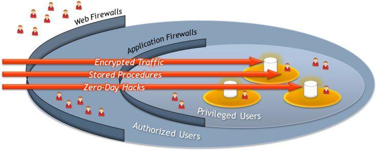 Datenbanken sind nicht nur durch Hackerangriffe gefährdet.