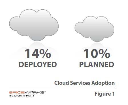 14 Prozent der kleinen und mittelständischen Unternehmen nutzen Cloud Services, jedes zehnte plant den Einsatz, so Ergebnisse einer aktuellen Studie.