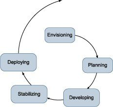 Das Phasenmodell des Internet-Speed Developments.