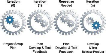 Inhalte der Iterationen im MSF4ASD.