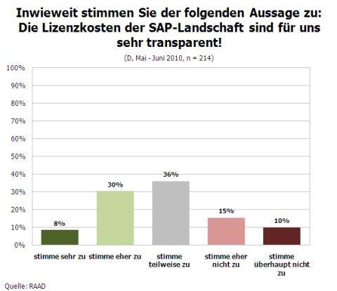 Inwiefern stimmen Unternehmen der folgenden Aussage zu: Die Lizenzkosten der SAP-Landschaft sind für uns sehr transparent.