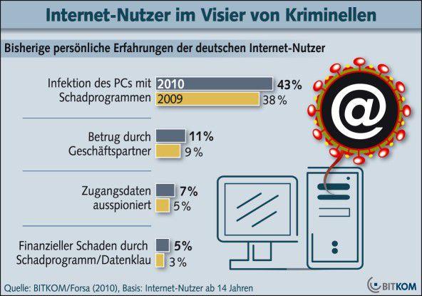 In diesem Jahr haben 43 Prozent der Internet-Nutzer ab 14 Jahren mindestens einmal erlebt, dass ihr Computer infiziert wurde. 2009 waren des noch 3 Prozent.