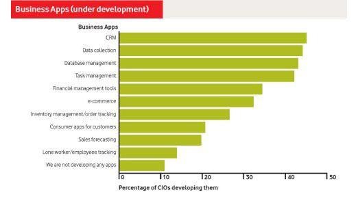 CIOs geben CRM-Anwendungen oberste Priorität bei der Weiterentwicklung geschäftlicher Handy-Applikationen. Nur zehn Prozent der Befragten beschäftigen sich überhaupt nicht mit dem Thema Business Application.