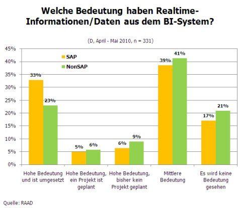 Welche Bedeutung haben Realtime-Informationen/Daten aus dem BI-System?