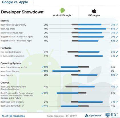 Beim Entwickler-Showdown Android vs iOS kann Apple klar punkten. Quelle: IDC/Appcelerator