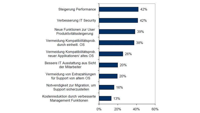 Was sich deutsche Unternehmen von Windows 7 versprechen (Quelle: IDC).