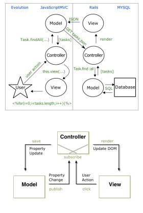 Mithilfe des JavaScriptMVC-Frameworks können Web-Clients nach dem bewährten MVC-Prinzip implementiert werden.