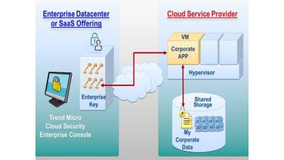 SecureCloud, Deep Security: Trend Micro sichert Cloud-Betrieb