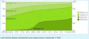 Android 2.2 hat die Führung übernommen. Grafik: Google