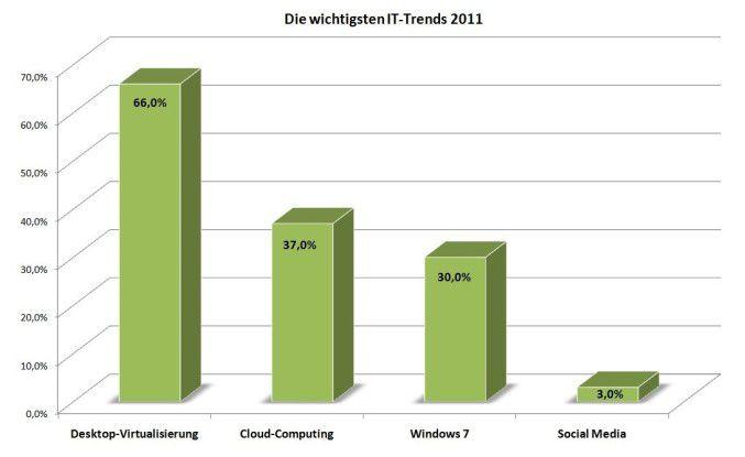 Desktop-Virtualisierung, Cloud Computing und Windows 7 sind im Jahr 2011 aus Sicht von IT-Spezialisten die Trends mit dem größten Nutzen.