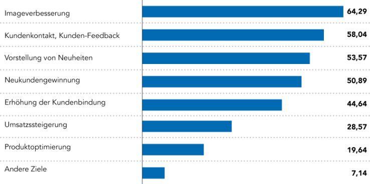 Welche Ziele verfolgen Sie mit Ihren Social-Media-Angeboten? (112 Antworten, Angaben in Prozent, Mehrfachnennungen möglich)