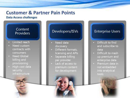 Schmerzpunkte: Beim Zugang, der Aufbereitung und der Analyse von Daten haben alle Beteiligten mit großen Herausforderungen zu kämpfen.