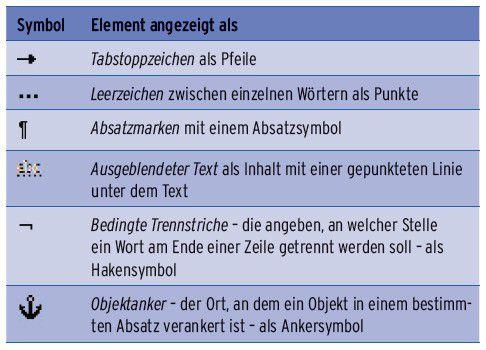 Tabelle 8.1: Die nicht druckbaren Formatierungszeichen.