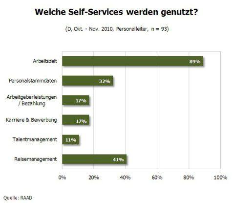 Welche Self-Services werden genutzt?