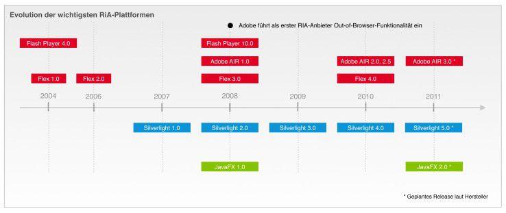 Im RIA-Markt hat Adobe mit seiner Flash-Plattform zwar die Nase vorn. Doch Microsoft lässt nicht locker und veröffentlicht jedes Jahr ein neues Silverlight-Release, um den Vorsprung von Adobe aufzuholen.