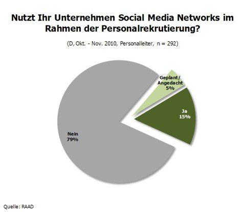 Nutzt Ihr Unternehmen Social Media Networks im Rahmen der Personalrekrutierung?