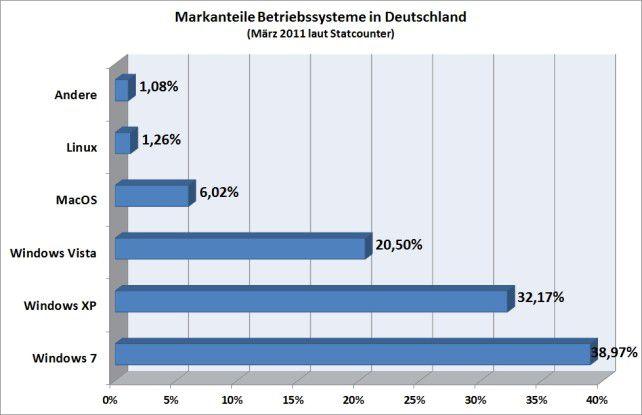 Laut Statcounter hat Windows 7 in Deutschland Windows XP mittlerweile überholt.