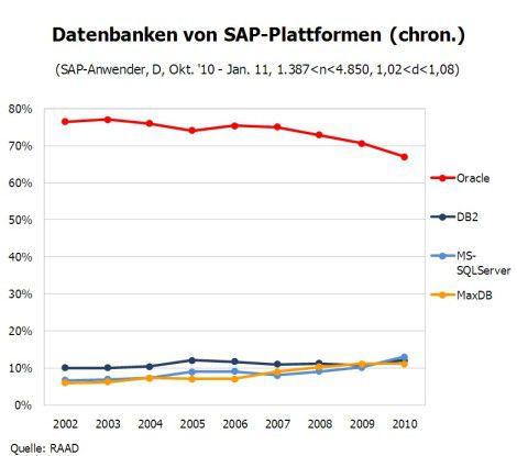 Zeitlicher Verlauf der Nutzung verschiedener Datenbanken.