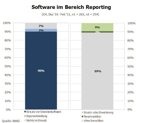Software im Bereich Reporting.