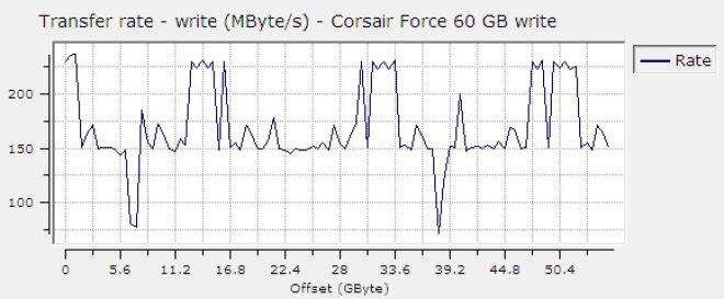 Berg und Talfahrt: die sequenzielle Schreibrate der Corsair Force F60