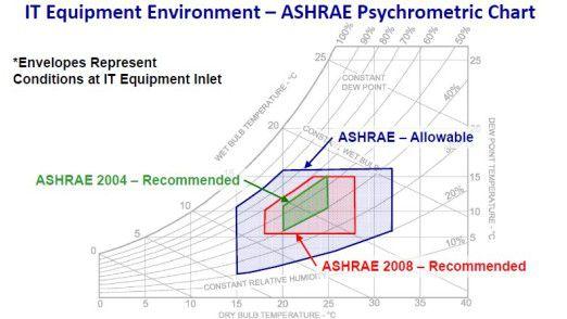 Die zugelassenen IT-Betriebsbedingungen wurden von der Technischen Arbeitsgruppe 9.9 der ASHRAE im Jahr 2008 erheblich erweitert. So sind neue Kühltechnologien anwendbar.