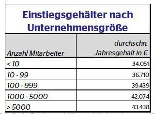 Die Unternehmensgröße wirkt sich auf die Gehälter aus.