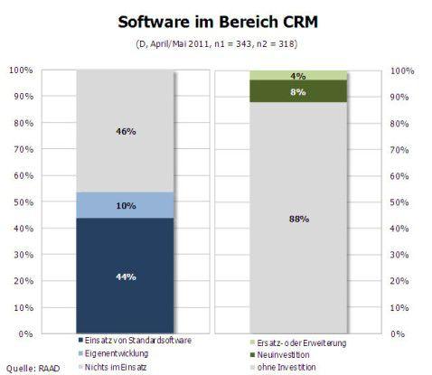 Software im Bereich CRM.