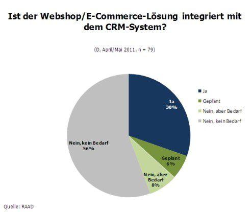 Ist der Webshop/E-Commerce-Lösung integriert mit dem CRM-System?